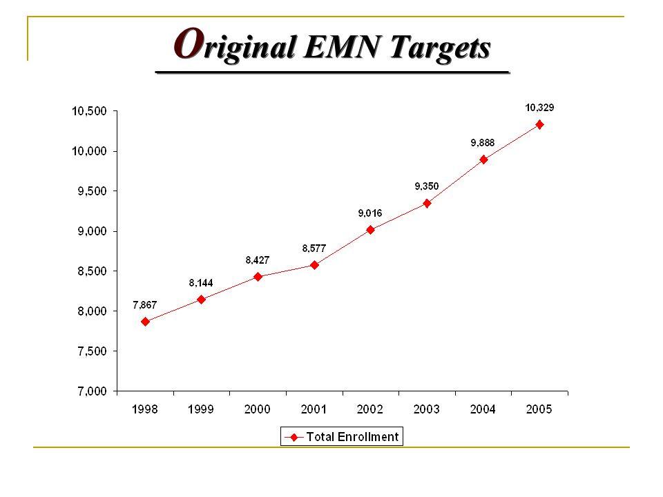 O riginal EMN Targets