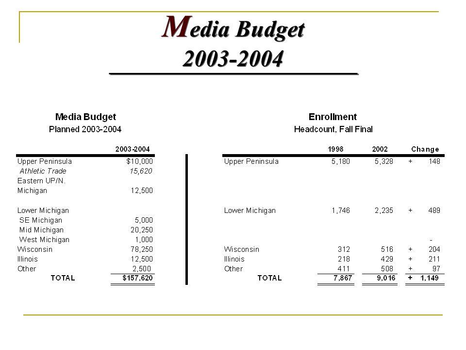 M edia Budget 2003-2004