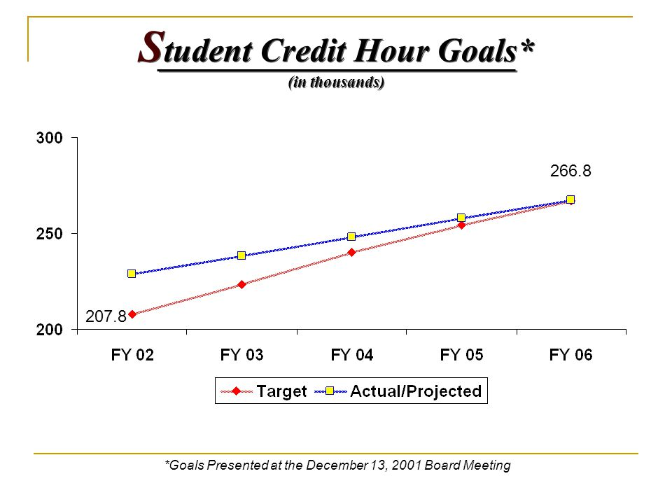 S tudent Credit Hour Goals* (in thousands) *Goals Presented at the December 13, 2001 Board Meeting 266.8 207.8