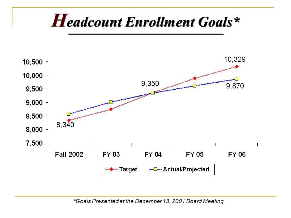 H eadcount Enrollment Goals* *Goals Presented at the December 13, 2001 Board Meeting 8,340 10,329 9,870 9,350