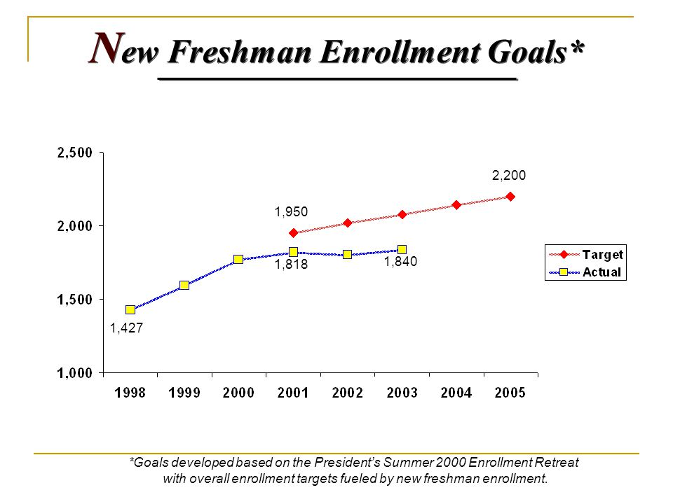 N ew Freshman Enrollment Goals* *Goals developed based on the President's Summer 2000 Enrollment Retreat with overall enrollment targets fueled by new freshman enrollment.
