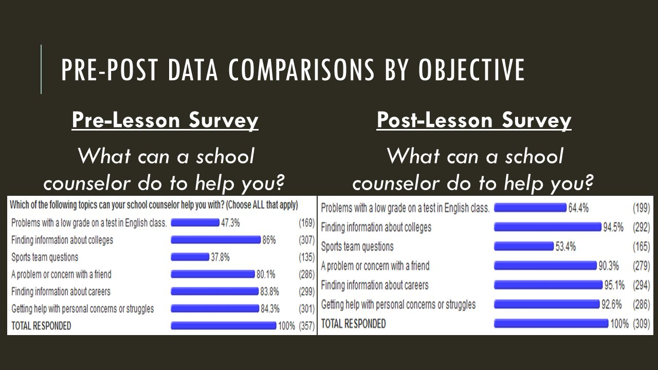 PRE-POST DATA COMPARISONS BY OBJECTIVE Post-Lesson Survey What can a school counselor do to help you.