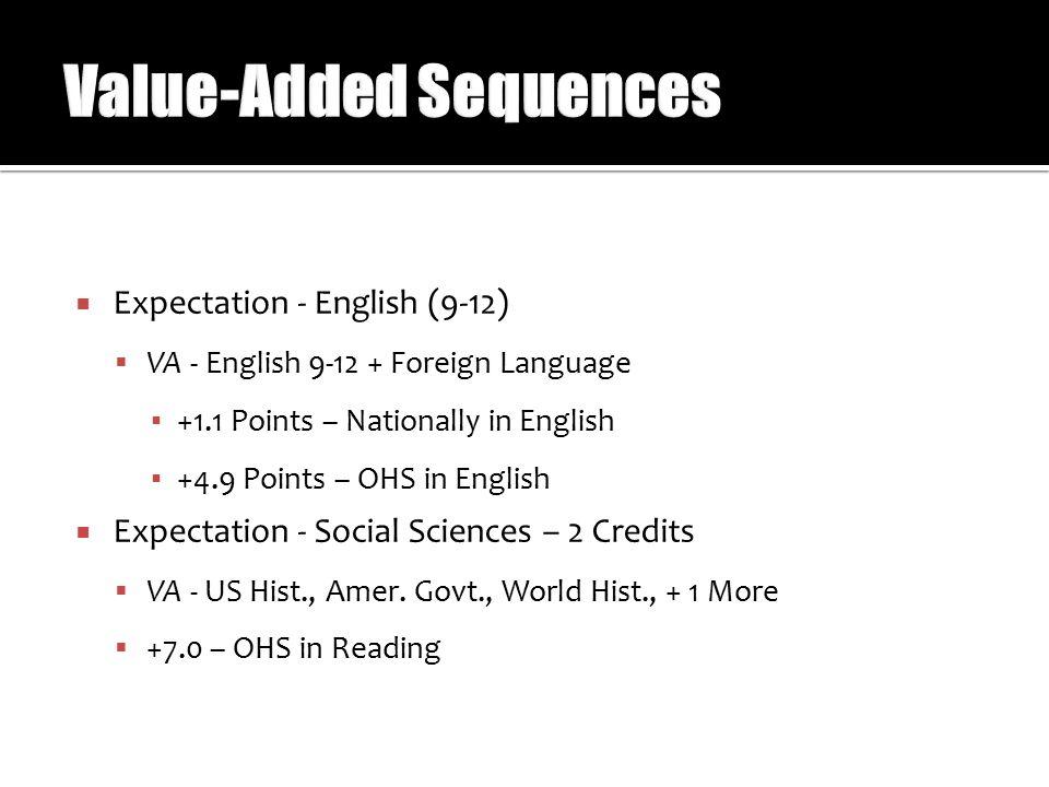  Expectation - English (9-12)  VA - English 9-12 + Foreign Language ▪ +1.1 Points – Nationally in English ▪ +4.9 Points – OHS in English  Expectation - Social Sciences – 2 Credits  VA - US Hist., Amer.