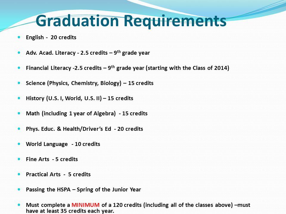 Graduation Requirements English - 20 credits Adv. Acad. Literacy - 2.5 credits – 9 th grade year Financial Literacy -2.5 credits – 9 th grade year (st