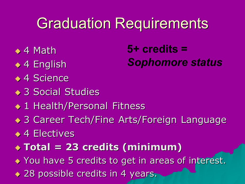 Graduation Requirements  4 Math  4 English  4 Science  3 Social Studies  1 Health/Personal Fitness  3 Career Tech/Fine Arts/Foreign Language  4 Electives  Total = 23 credits (minimum) ‏  You have 5 credits to get in areas of interest.