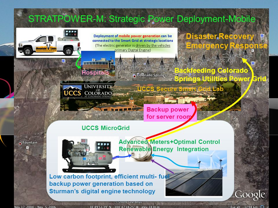 UCCS Secure Smart Grid Lab UCCS MicroGrid Hospitals Backfeeding Colorado Springs Utilities Power Grid Disaster Recovery Emergency Response STRATPOWER-M: Strategic Power Deployment-Mobile Low carbon footprint, efficient multi- fuel backup power generation based on Sturman's digital engine technology Backup power for server room Advanced Meters+Optimal Control Renewable Energy Integration