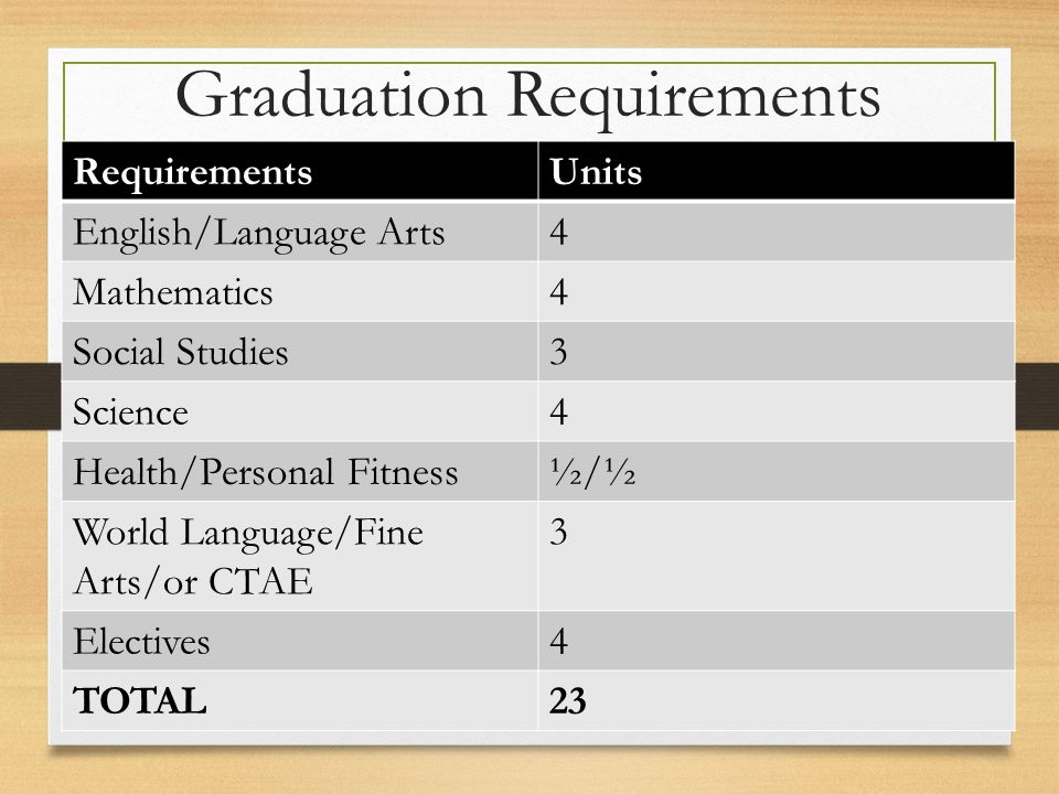 Graduation Requirements RequirementsUnits English/Language Arts4 Mathematics4 Social Studies3 Science4 Health/Personal Fitness½/½ World Language/Fine Arts/or CTAE 3 Electives4 TOTAL23