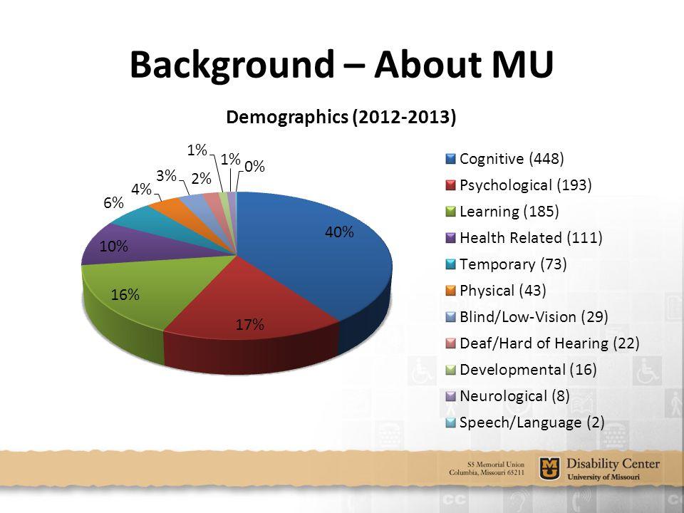 Background – About MU