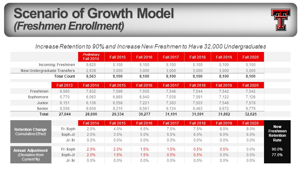 Scenario of Growth Model (Freshmen Enrollment) Increase Retention to 90% and Increase New Freshmen to Have 32,000 Undergraduates Preliminary Fall 2014 Fall 2015Fall 2016Fall 2017Fall 2018Fall 2019Fall 2020 Incoming Freshmen5,6255,100 New Undergraduate Transfers2,9383,000 Total Count8,5638,100 Fall 2013Fall 2014Fall 2015Fall 2016Fall 2017Fall 2018Fall 2019Fall 2020 Freshmen6,5657,8327,5967,5557,5467,5447,542 Sophomore5,7706,0636,8656,9407,0387,0817,1227,126 Junior6,1516,1366,5587,2217,3837,5037,5467,578 Senior8,5588,6598,3158,5619,1349,4639,6729,779 Total27,04428,69029,33430,27731,10131,59131,88232,025 Retention Change Cumulative Effect Fall 2014Fall 2015Fall 2016Fall 2017Fall 2018Fall 2019Fall 2020 New Freshmen Retention Rate Fr-Soph2.0%4.0%5.5%7.0%7.5%8.0% Soph-Jr2.0%3.5%5.0%5.5%6.0% Jr-Sr0.0% Annual Adjustment (Deviation from Current %) Fr-Soph2.0% 1.5% 0.5% 0.0%90.0% Soph-Jr2.0%1.5% 0.5% 0.0% 77.0% Jr-Sr0.0%