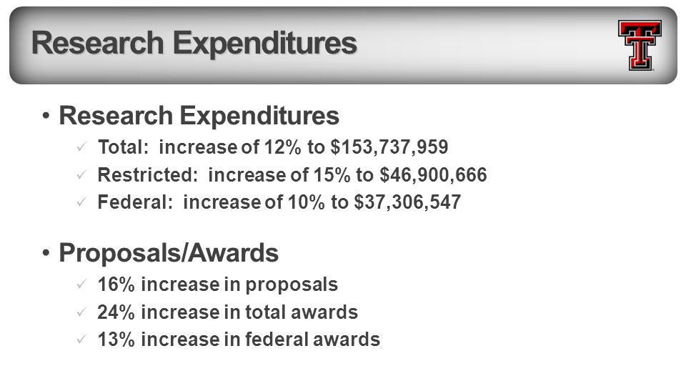 Research Expenditures Total: increase of 12% to $153,737,959 Restricted: increase of 15% to $46,900,666 Federal: increase of 10% to $37,306,547 Proposals/Awards 16% increase in proposals 24% increase in total awards 13% increase in federal awards