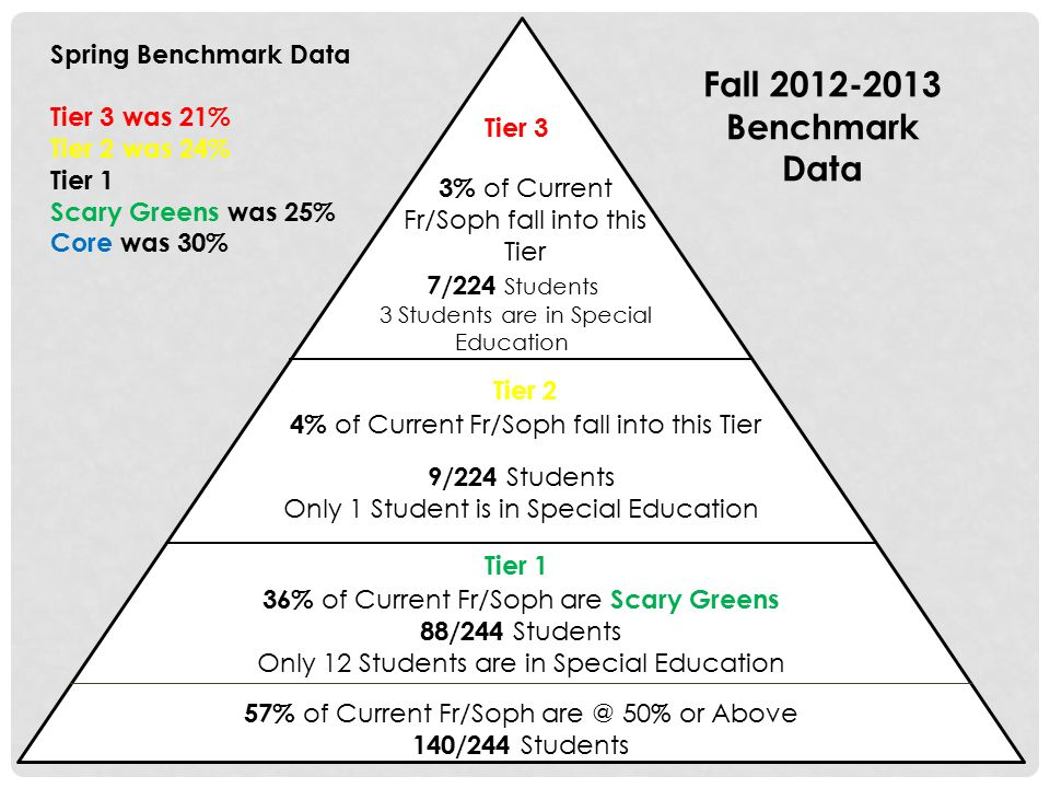 Tier 3 Tier 2 Tier 1 36% of Current Fr/Soph are Scary Greens 88/244 Students Only 12 Students are in Special Education 57% of Current Fr/Soph are @ 50% or Above 140/244 Students 4% of Current Fr/Soph fall into this Tier 9/224 Students Only 1 Student is in Special Education 7/224 Students 3 Students are in Special Education 3% of Current Fr/Soph fall into this Tier Fall 2012-2013 Benchmark Data Spring Benchmark Data Tier 3 was 21% Tier 2 was 24% Tier 1 Scary Greens was 25% Core was 30%