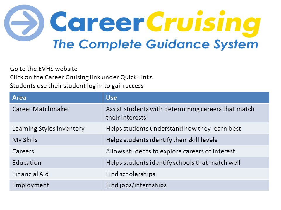Go to the EVHS website Click on the Career Cruising link under Quick Links Students use their student log in to gain access AreaUse Career MatchmakerAssist students with determining careers that match their interests Learning Styles InventoryHelps students understand how they learn best My SkillsHelps students identify their skill levels CareersAllows students to explore careers of interest EducationHelps students identify schools that match well Financial AidFind scholarships EmploymentFind jobs/internships