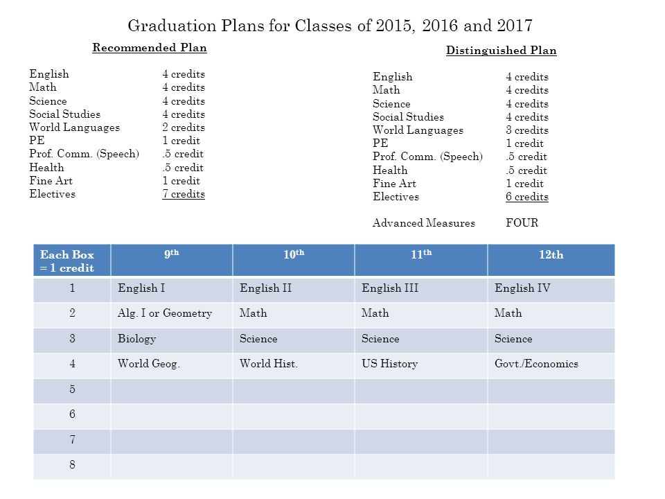 Graduation Plans for Classes of 2015, 2016 and 2017 Recommended Plan English4 credits Math4 credits Science4 credits Social Studies4 credits World Languages2 credits PE1 credit Prof.