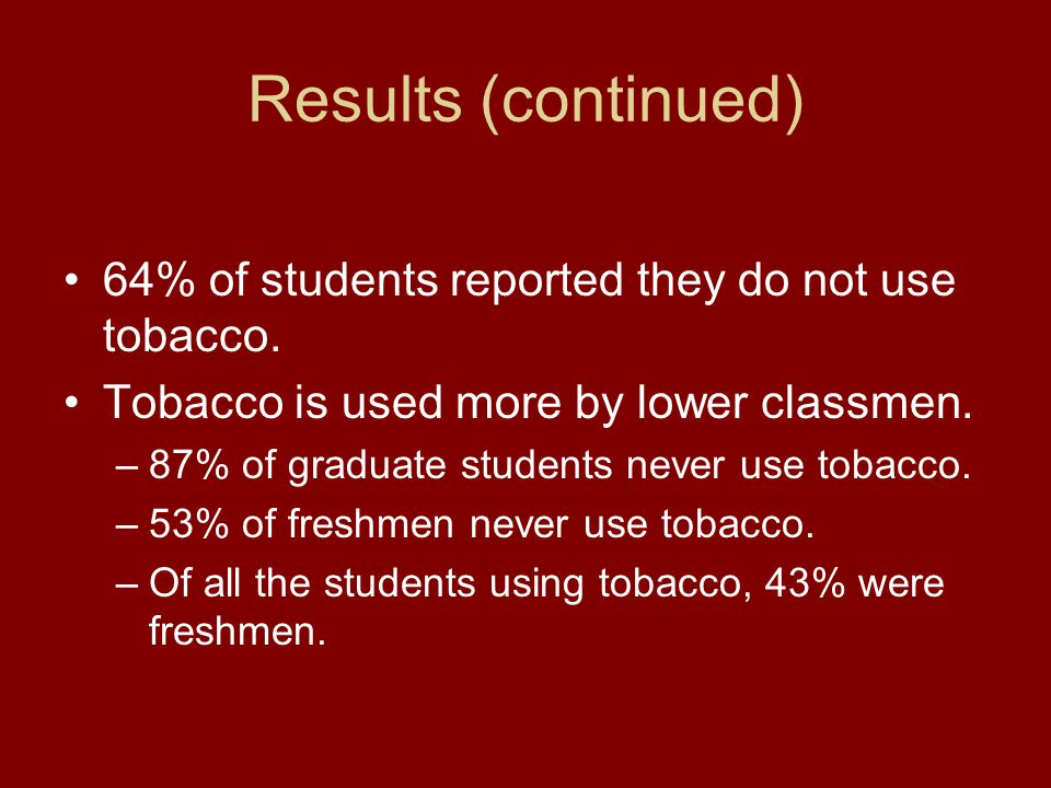 Results (continued) 64% of students reported they do not use tobacco. Tobacco is used more by lower classmen. –87% of graduate students never use toba