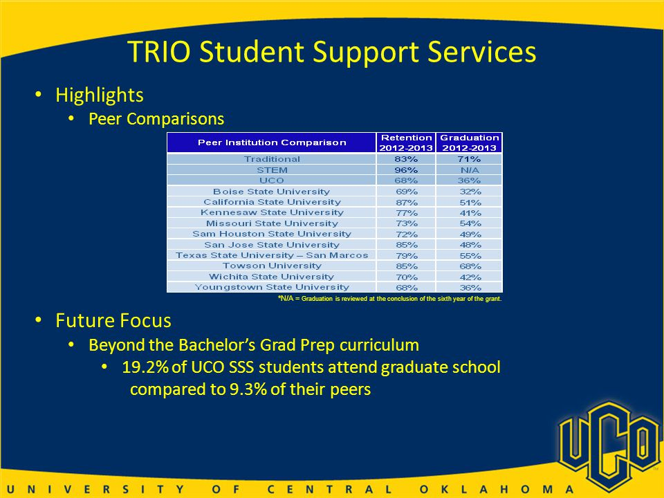 TRIO Student Support Services *N/A = Graduation is reviewed at the conclusion of the sixth year of the grant.