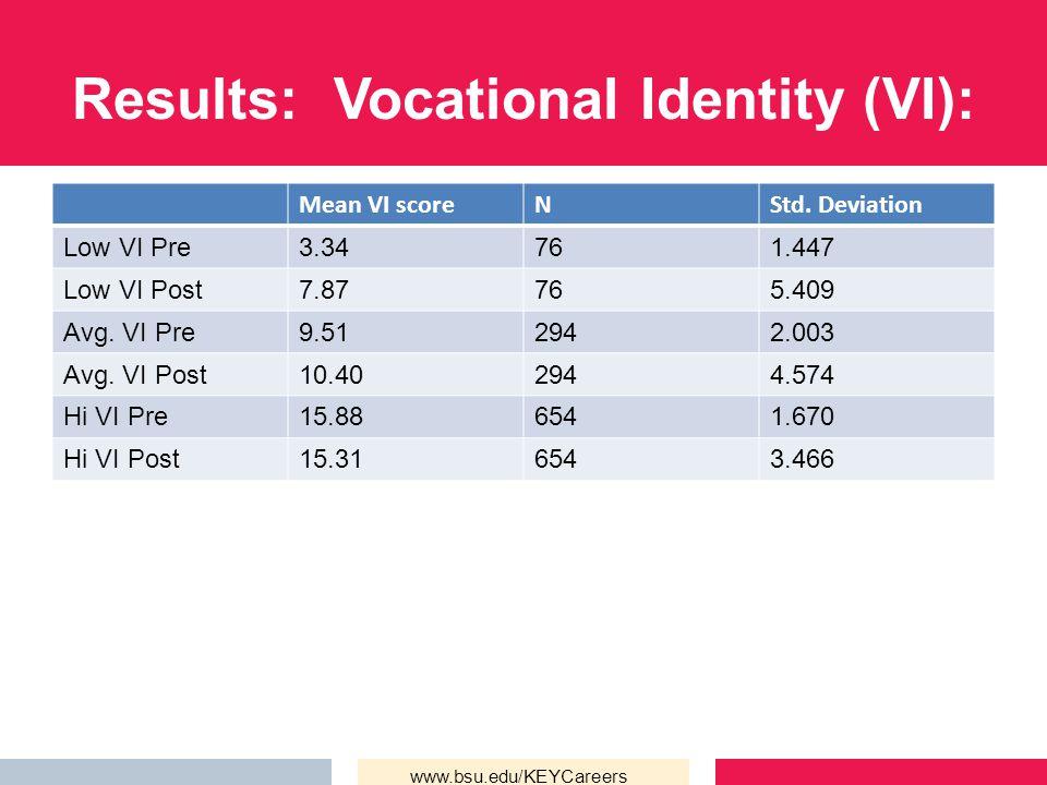 Results: Vocational Identity (VI): www.bsu.edu/KEYCareers Mean VI scoreNStd. Deviation Low VI Pre3.34761.447 Low VI Post7.87765.409 Avg. VI Pre9.51294