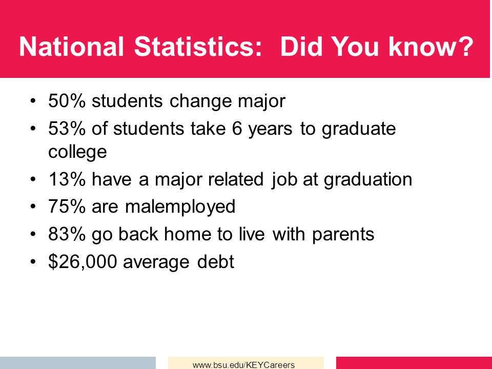 National Statistics: Did You know.