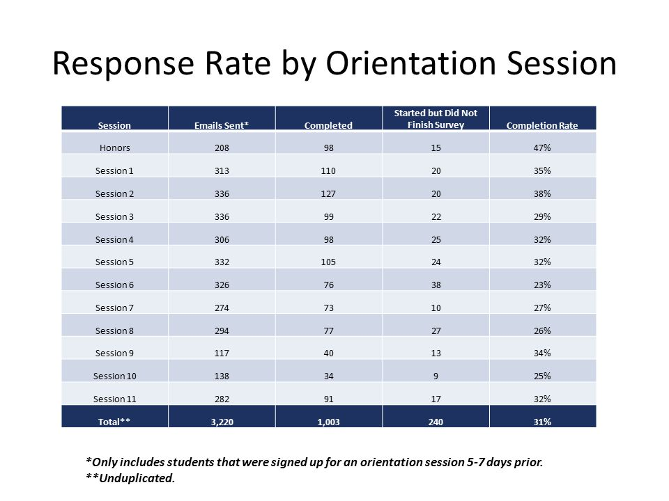 Response Rate by Orientation Session SessionEmails Sent*Completed Started but Did Not Finish SurveyCompletion Rate Honors208981547% Session 13131102035% Session 23361272038% Session 3336992229% Session 4306982532% Session 53321052432% Session 6326763823% Session 7274731027% Session 8294772726% Session 9117401334% Session 1013834925% Session 11282911732% Total**3,2201,00324031% *Only includes students that were signed up for an orientation session 5-7 days prior.