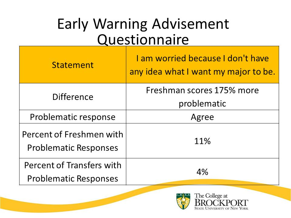 Early Warning Advisement Questionnaire Statement I am worried because I don't have any idea what I want my major to be. Difference Freshman scores 175