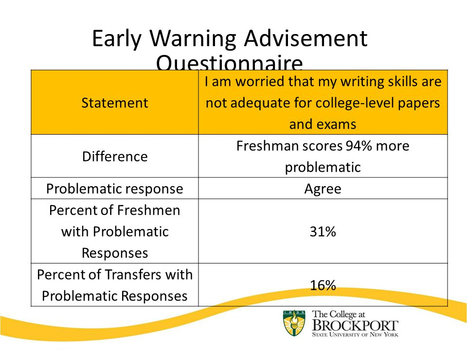 Early Warning Advisement Questionnaire Statement I am worried that my writing skills are not adequate for college-level papers and exams Difference Freshman scores 94% more problematic Problematic responseAgree Percent of Freshmen with Problematic Responses 31% Percent of Transfers with Problematic Responses 16%