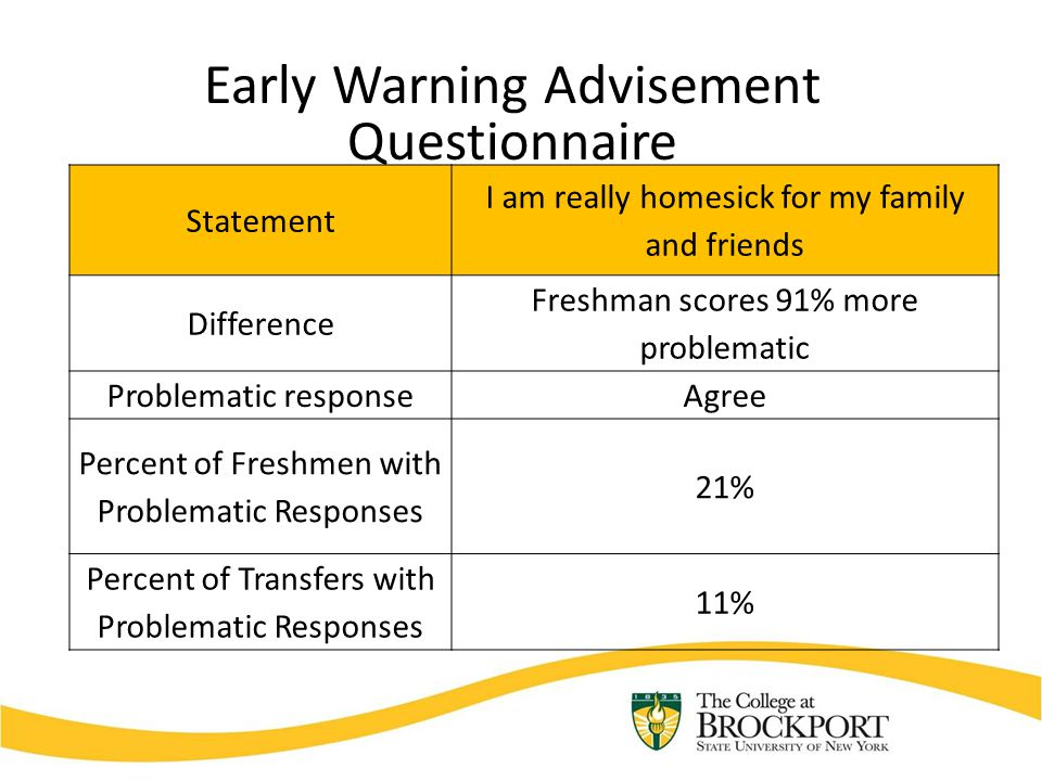 Early Warning Advisement Questionnaire Statement I am really homesick for my family and friends Difference Freshman scores 91% more problematic Problematic responseAgree Percent of Freshmen with Problematic Responses 21% Percent of Transfers with Problematic Responses 11%