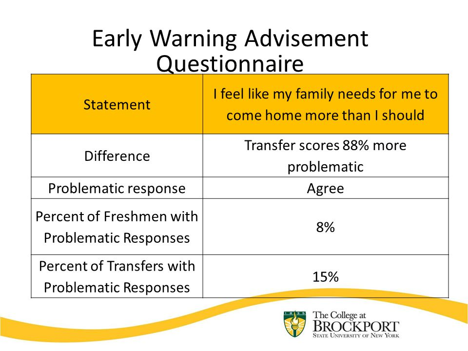 Early Warning Advisement Questionnaire Statement I feel like my family needs for me to come home more than I should Difference Transfer scores 88% more problematic Problematic responseAgree Percent of Freshmen with Problematic Responses 8% Percent of Transfers with Problematic Responses 15%