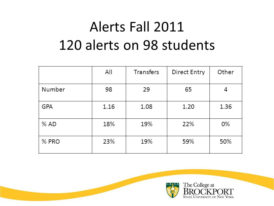 Alerts Fall 2011 120 alerts on 98 students AllTransfersDirect EntryOther Number9829654 GPA1.161.081.201.36 % AD18%19%22%0% % PRO23%19%59%50%