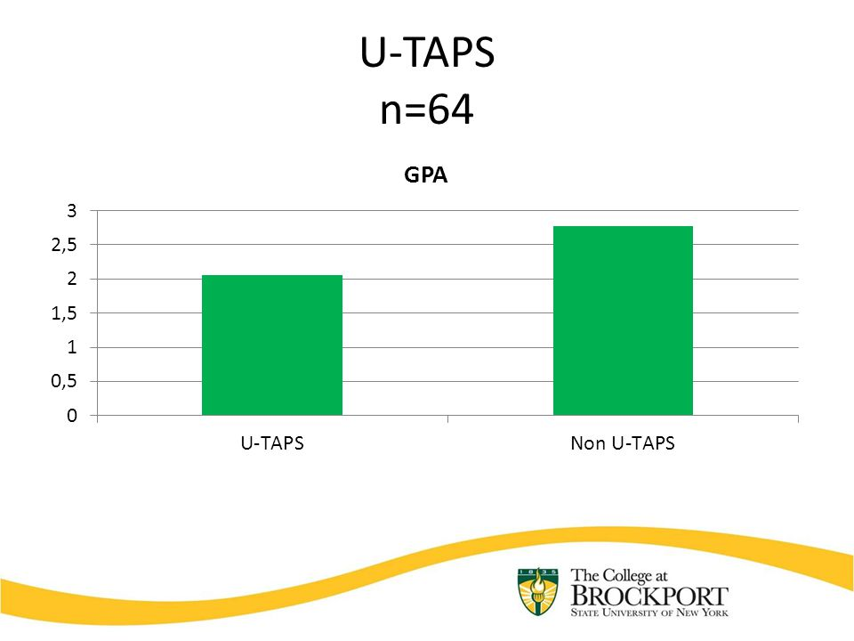 U-TAPS n=64
