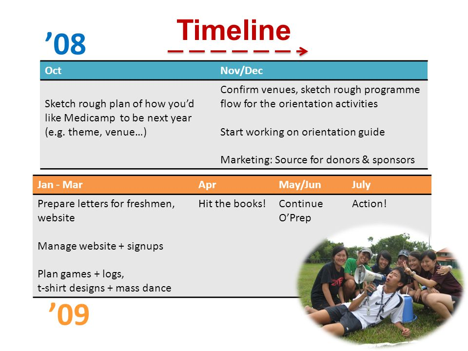 Timeline OctNov/Dec Sketch rough plan of how you'd like Medicamp to be next year (e.g.