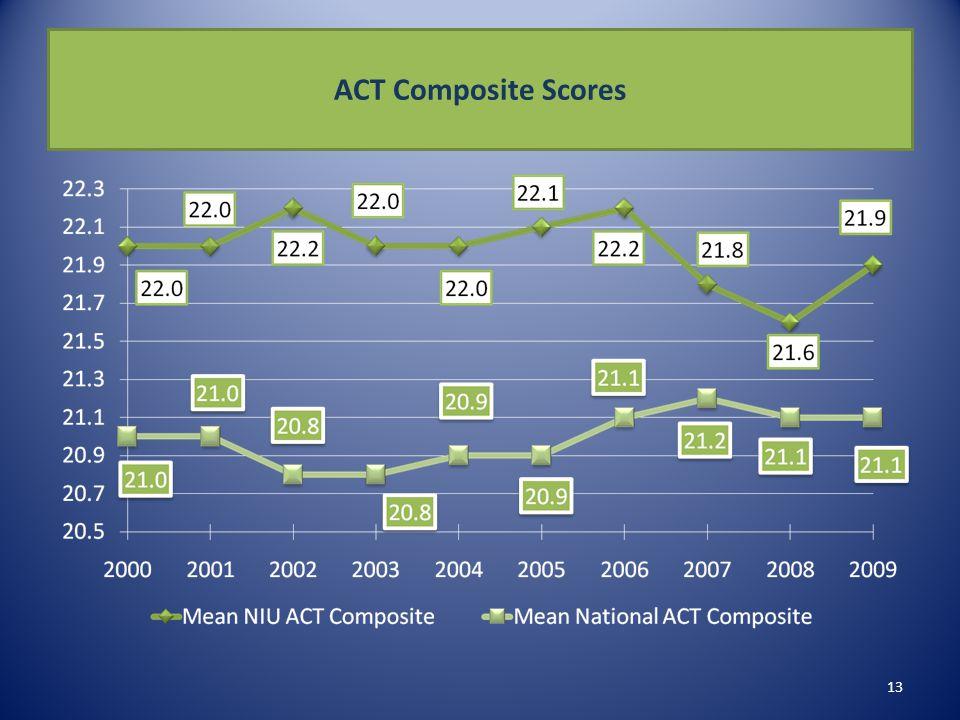 ACT Composite Scores 13