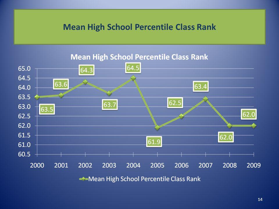 Mean High School Percentile Class Rank 14