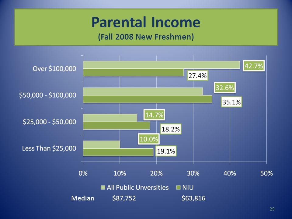 Parental Income (Fall 2008 New Freshmen) Median $87,752 $63,816 25