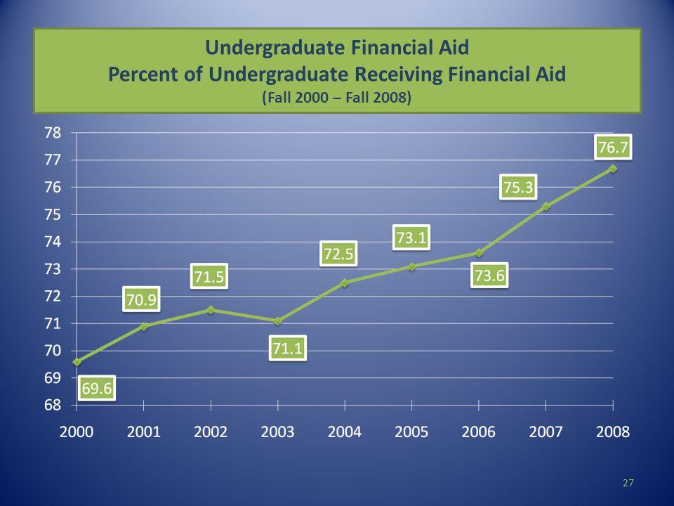 Undergraduate Financial Aid Percent of Undergraduate Receiving Financial Aid (Fall 2000 – Fall 2008) 27