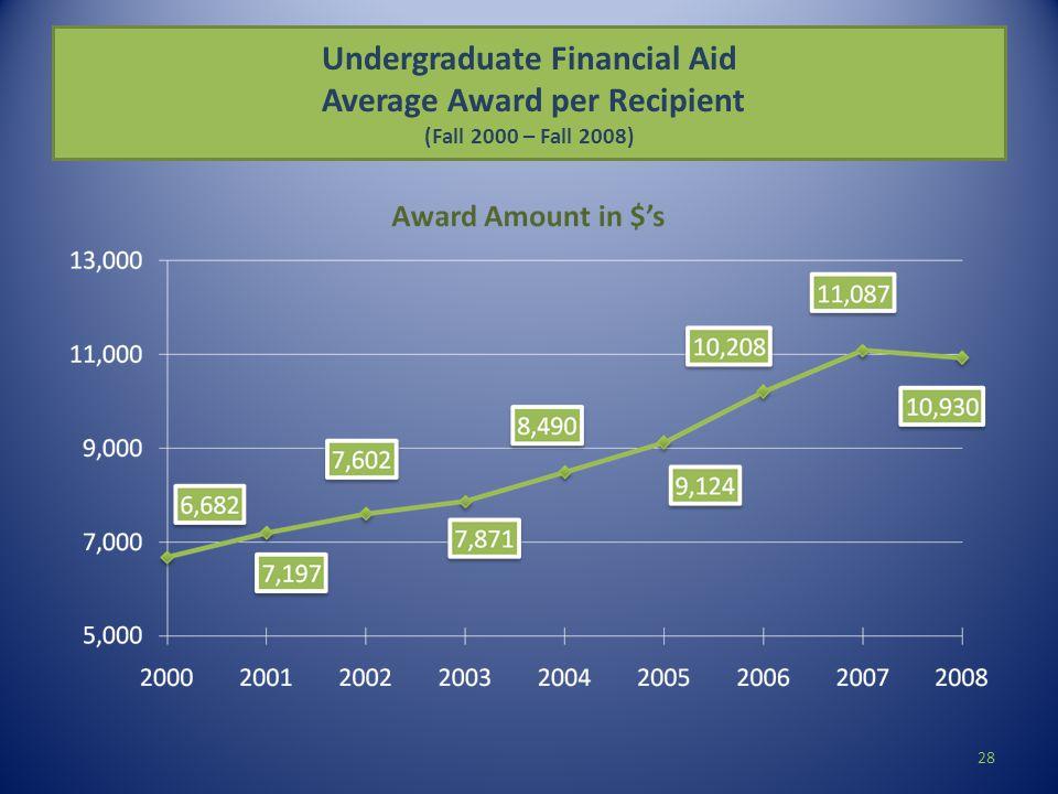 Undergraduate Financial Aid Average Award per Recipient (Fall 2000 – Fall 2008) 28