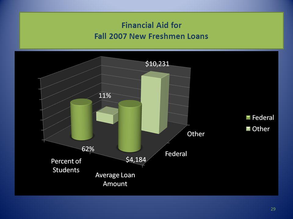 Financial Aid for Fall 2007 New Freshmen Loans 29