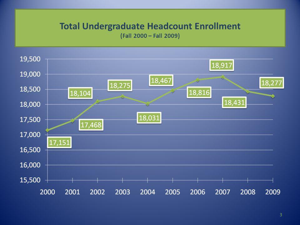 Total Undergraduate Headcount Enrollment (Fall 2000 – Fall 2009) 3