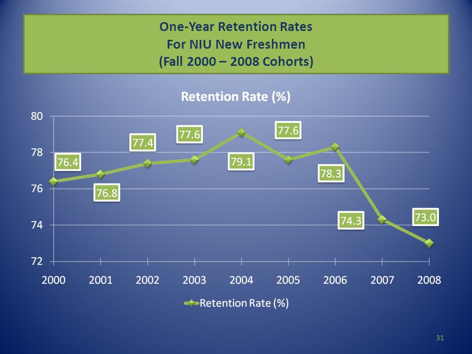 One-Year Retention Rates For NIU New Freshmen (Fall 2000 – 2008 Cohorts) 31