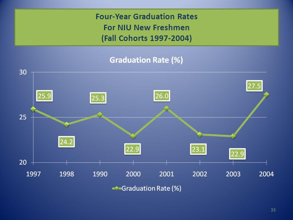 Four-Year Graduation Rates For NIU New Freshmen (Fall Cohorts 1997-2004) 33