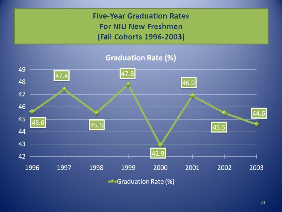 Five-Year Graduation Rates For NIU New Freshmen (Fall Cohorts 1996-2003) 34