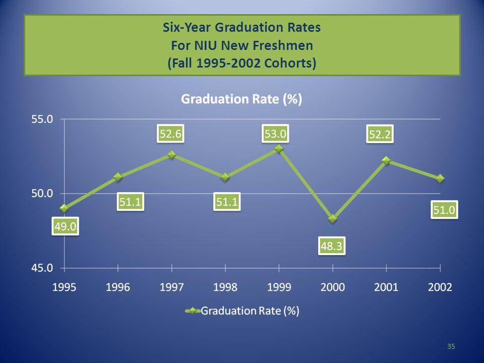 Six-Year Graduation Rates For NIU New Freshmen (Fall 1995-2002 Cohorts) 35