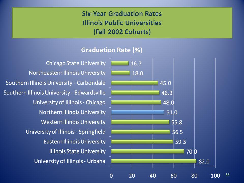 Six-Year Graduation Rates Illinois Public Universities (Fall 2002 Cohorts) 36