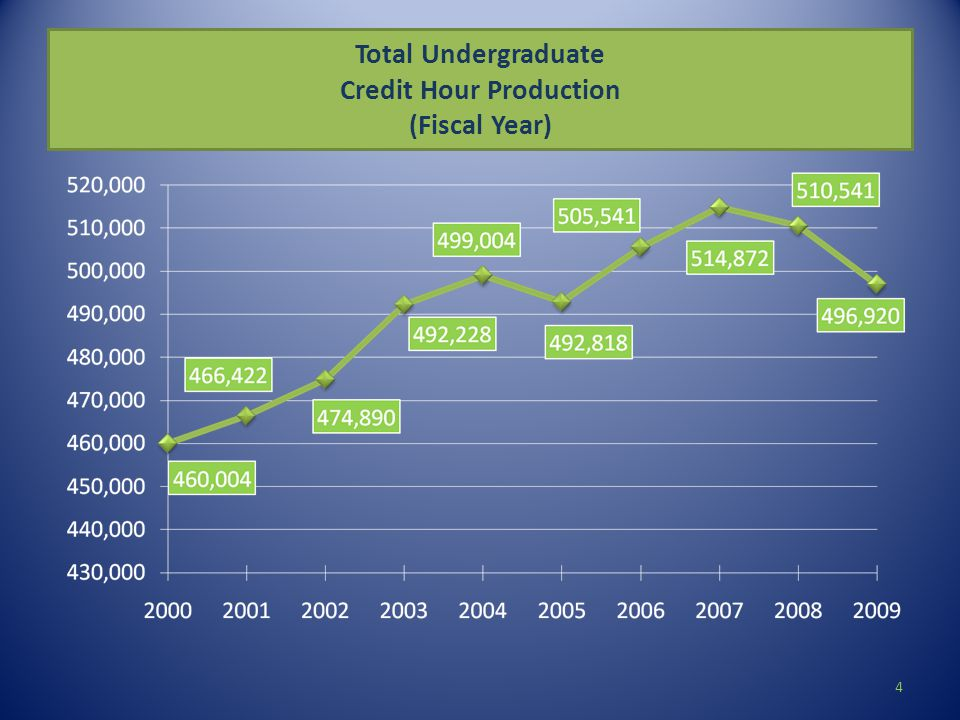 Total Undergraduate Credit Hour Production (Fiscal Year) 4