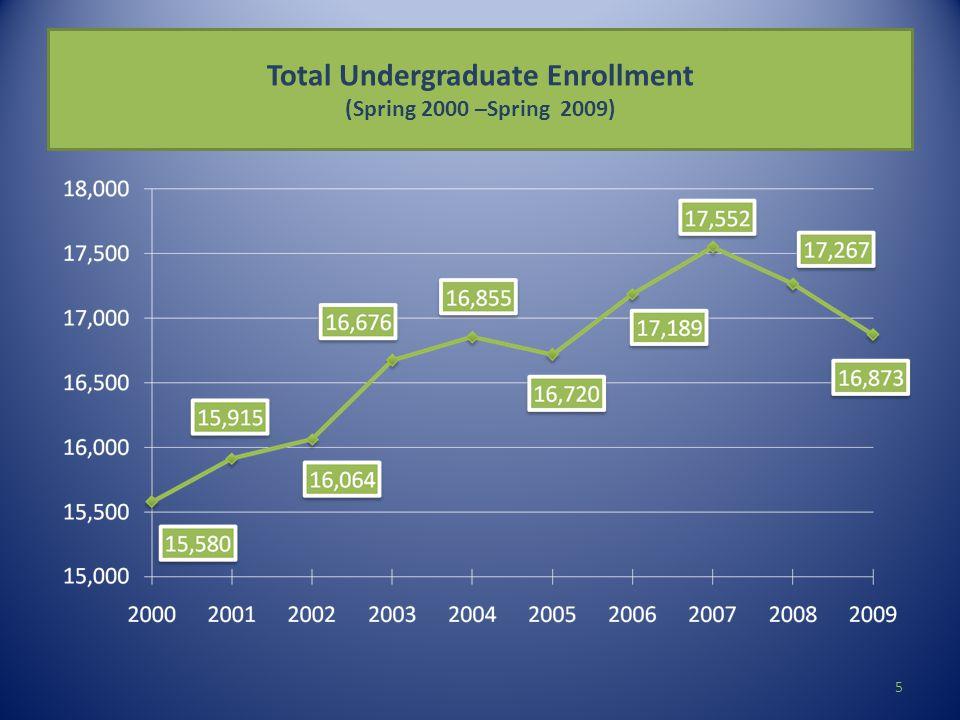 Total Undergraduate Enrollment (Spring 2000 –Spring 2009) 5