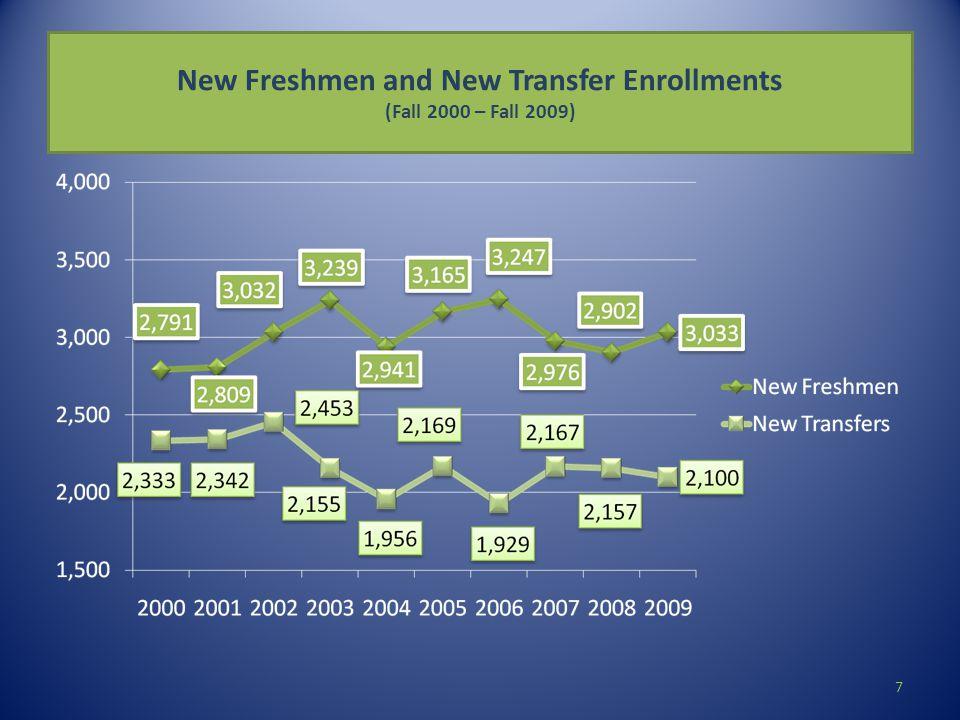 New Freshmen and New Transfer Enrollments (Fall 2000 – Fall 2009) 7