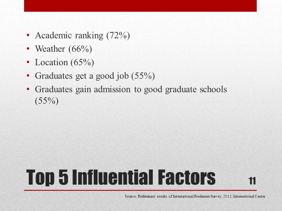 Top 5 Influential Factors Academic ranking (72%) Weather (66%) Location (65%) Graduates get a good job (55%) Graduates gain admission to good graduate schools (55%) 11 Source: Preliminary results of International Freshmen Survey, 2012; International Center