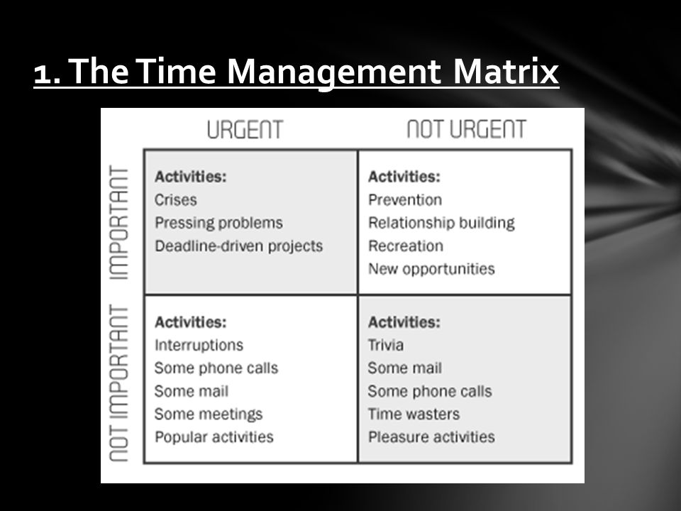 1. The Time Management Matrix