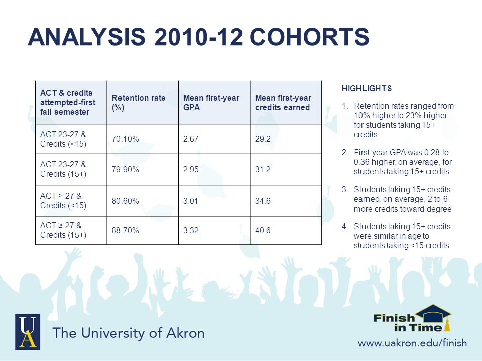 ANALYSIS 2010-12 COHORTS ACT & credits attempted-first fall semester Retention rate (%) Mean first-year GPA Mean first-year credits earned ACT 23-27 &
