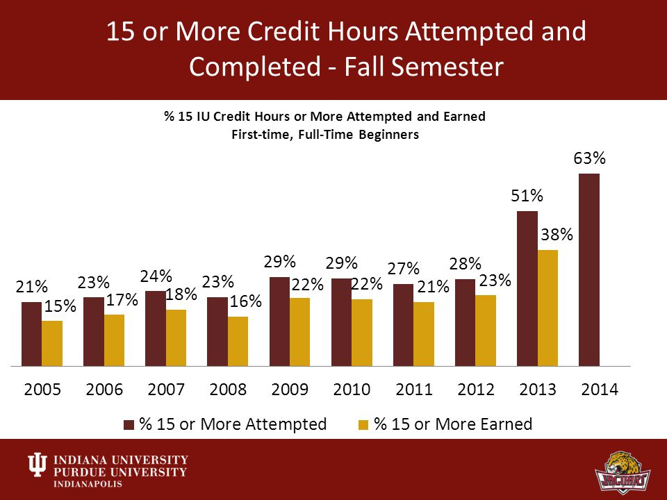 15 or More Credit Hours Attempted and Completed - Fall Semester