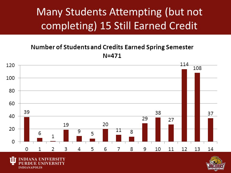 Many Students Attempting (but not completing) 15 Still Earned Credit