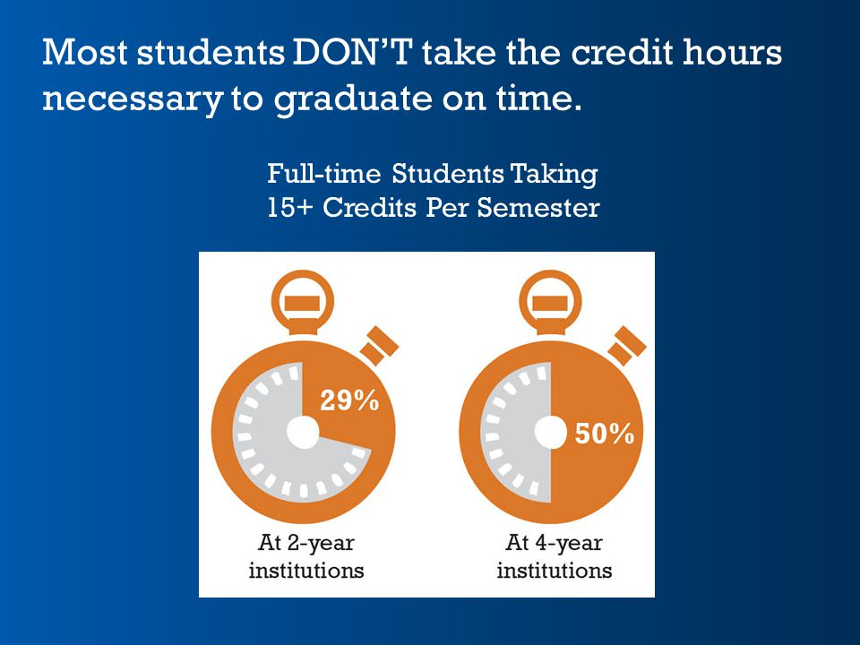 Most students DON'T take the credit hours necessary to graduate on time. Full-time Students Taking 15+ Credits Per Semester